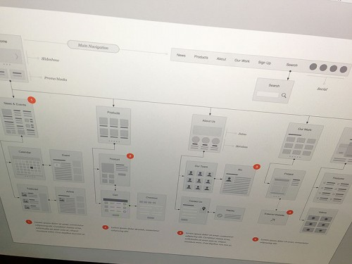 Website Flowcharts Stencil
